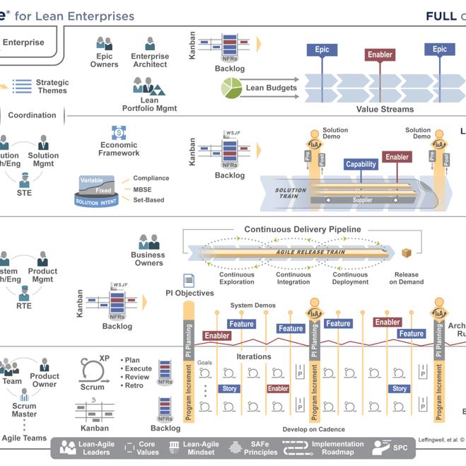 SAFe Framework Overview