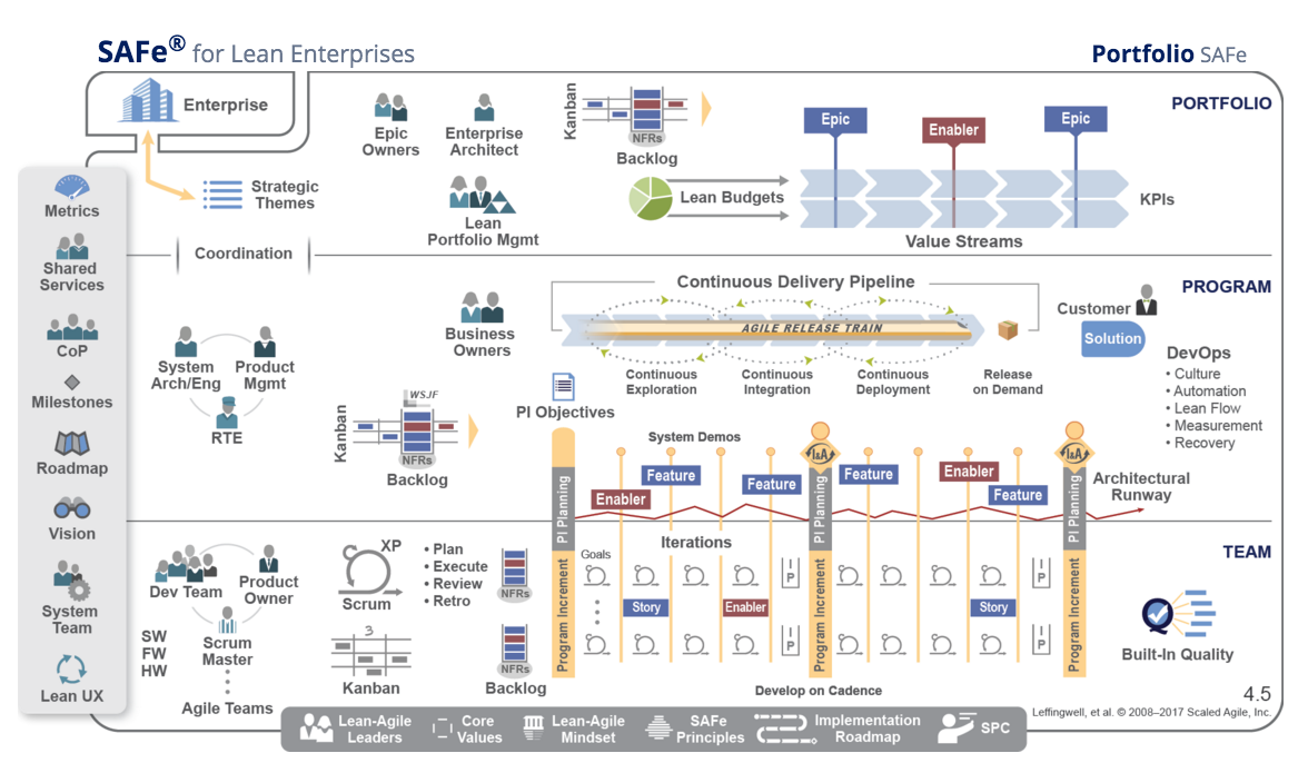 Using Atlassian to Scale Agile with SAFe® 4.5